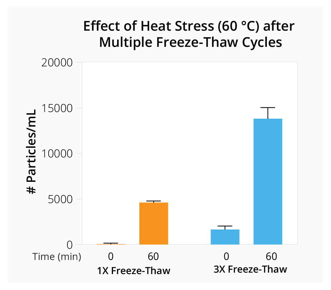 AAV vector stability after multiple rounds of freeze-thaw